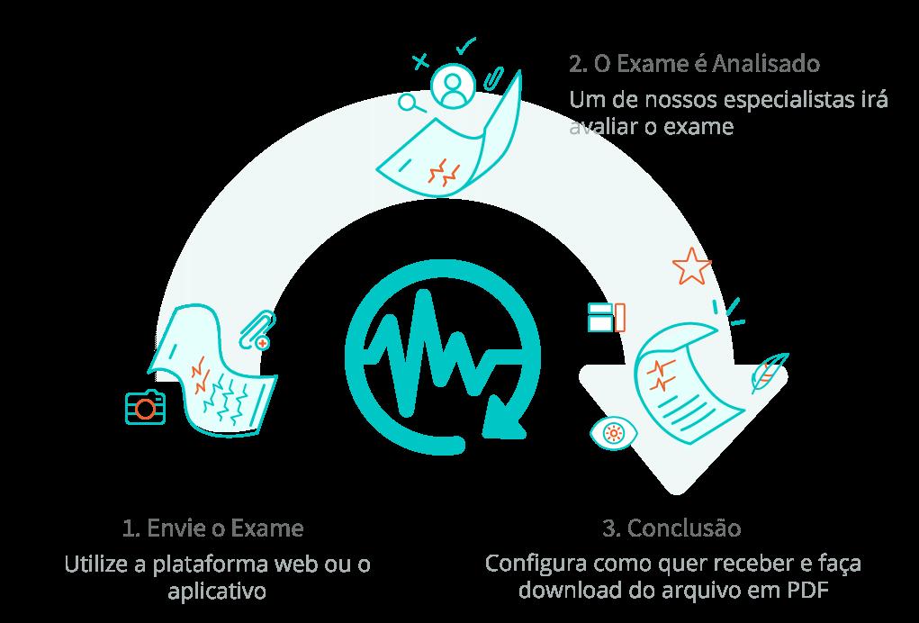Conheça o processo do serviço de laudo online. Primeiro envie o exame, o exame será analisado e reencaminhado ao seu painel de usuário já laudado.